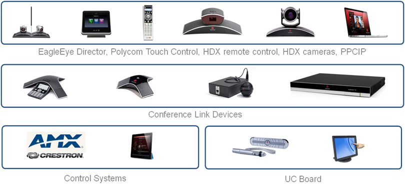 Peripherals of Video Conferencing